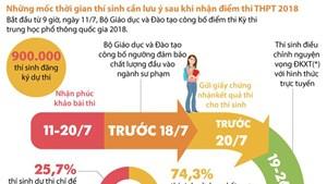 [Infgraphics] Những mốc thời gian thí sinh cần lưu ý sau khi có điểm thi THPT 2018