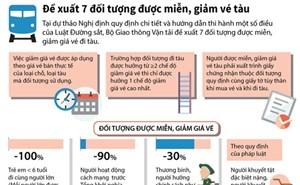 [Infographic] Đề xuất 7 đối tượng được miễn, giảm vé tàu