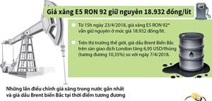 [Infographics] Giá xăng E5 RON 92 giữ nguyên 18.932 đồng/lít