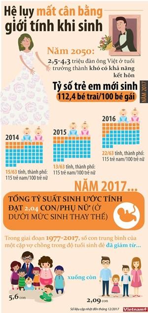 [Infographics] Hệ lụy từ việc mất cân bằng giới tính vào năm 2050