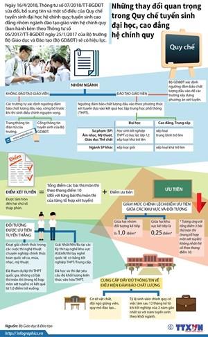 [Infographics] Những thay đổi quan trọng trong Quy chế tuyển sinh