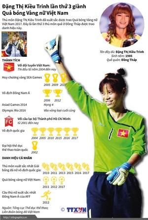 [Infographics] Nữ thủ môn ba lần giành Quả bóng vàng Việt Nam