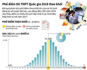 [Infographics] Phổ điểm thi THPT Quốc gia năm 2018 theo khối