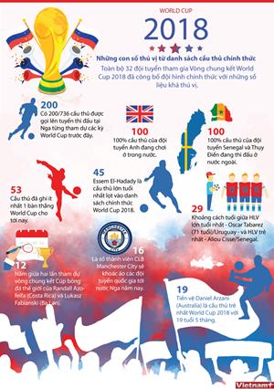 [Infographics] Số liệu thú vị về các cầu thủ tham dự World Cup