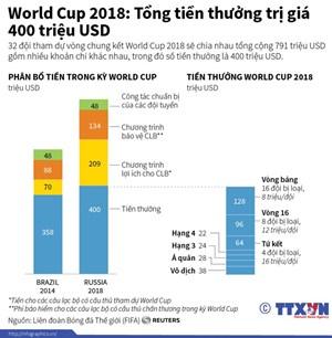 [Infographics] Tổng tiền thưởng World Cup 2018 lên đến 400 triệu USD