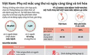 [Infographics] Tỷ lệ mắc ung thư vú ở Việt Nam ngày càng tăng và trẻ hóa