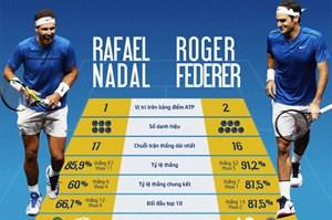 Nadal, Federer lần đầu chia nhau đứng đầu bảng ATP sau bảy năm