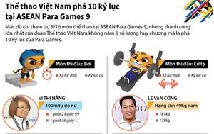 Thể thao Việt Nam phá 10 kỷ lục tại ASEAN Para Games 9
