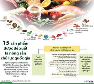 15 sản phẩm được đề xuất là sản phẩm nông nghiệp chủ lực quốc gia