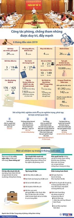 [Infographics] Số liệu về phòng chống tham nhũng 6 tháng đầu năm