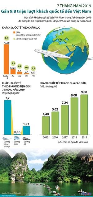 [Infographics] 9,8 triệu lượt khách quốc tế đến Việt Nam trong 7 tháng