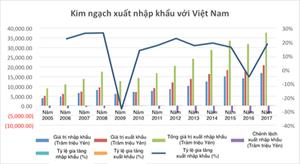 Báo Nhật Bản đánh giá tích cực về triển vọng hợp tác Nhật - Việt