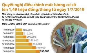 [Infographic] Điều chỉnh mức lương cơ sở lên 1,49 triệu đồng mỗi tháng