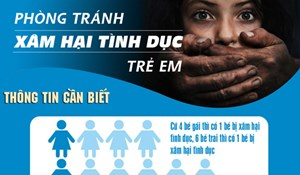[ĐỒ HỌA] Phòng tránh xâm hại tình dục trẻ em