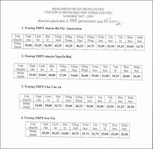 Hà Nội: Hạ điểm chuẩn một số lớp 10 chuyên