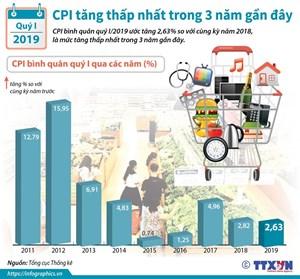 [Infographic] CPI tăng thấp nhất trong 3 năm liên tiếp gần đây