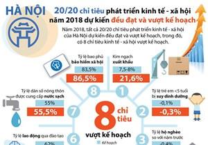 [Infographic] Hà Nội: Chỉ tiêu phát triển kinh tế-xã hội đều đạt và vượt kế hoạch