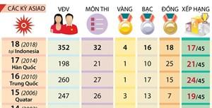 [Infographic] Nhìn lại thành tích của thể thao Việt Nam qua các kỳ ASIAD
