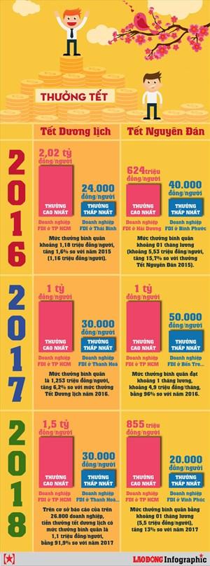 [Infographic] Thưởng tết qua các năm dao động như thế nào?