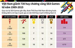 [Infographic] Việt Nam giành 730 huy chương vàng SEA Games từ năm 1989-2015