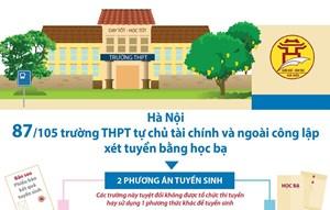 [Infographics] 87 trường THPT ngoài công lập xét tuyển bằng học bạ