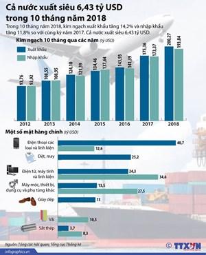 [Infographics] Cả nước xuất siêu 6,43 tỷ USD trong 10 tháng qua