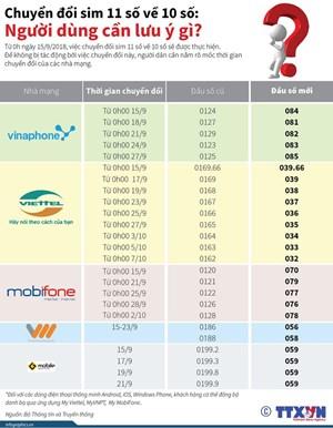 [Infographics] Chuyển đổi sim 11 số về 10 số: Người dùng cần lưu ý gì?