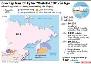 [Infographics] Cuộc tập trận quốc tế lớn nhất trong lịch sử nước Nga