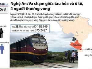 [Infographics]  Diễn biến vụ va chạm tàu hỏa và ôtô làm 4 người thương vong