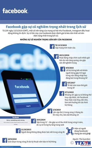 [Infographics] Facebook gặp sự cố nghiêm trọng nhất trong lịch sử