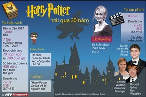 [Infographics] Kỷ niệm 20 năm phát hành truyện 'Harry Potter'