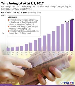 [Infographics] Lương cơ sở sẽ tăng lên 1,3 triệu đồng từ đầu tháng Bảy