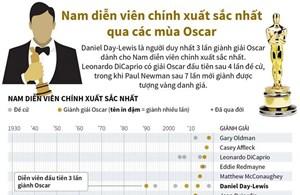 [Infographics] Nam diễn viên chính xuất sắc nhất qua các mùa Oscar