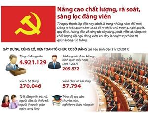 [Infographics] Nâng cao chất lượng, rà soát, sàng lọc đảng viên