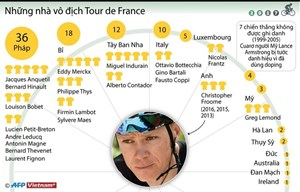 [Infographics] Những nhà vô địch đua xe đạp Tour de France
