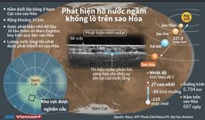 [Infographics] Phát hiện hồ nước ngầm khổng lồ trên sao Hỏa
