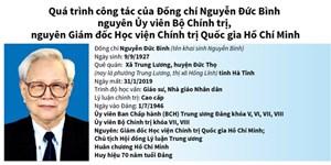 [Infographics] Quá trình công tác của đồng chí Nguyễn Đức Bình