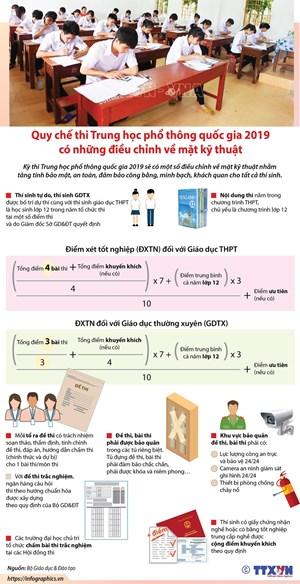 [Infographics] Quy chế thi THPT quốc gia 2019 điều chỉnh về kỹ thuật