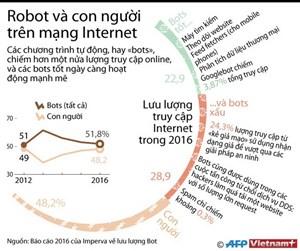 [Infographics] Robot và con người hoạt động ra sao trên mạng Internet
