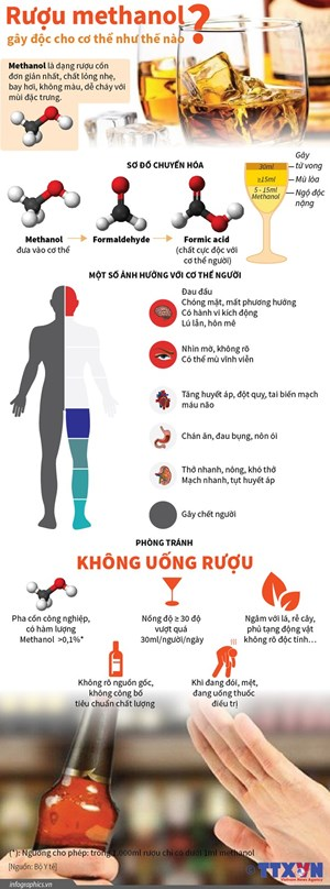[Infographics] Rượu methanol gây độc cho cơ thể như thế nào?