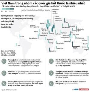 [Infographics] Việt Nam trong tốp các quốc gia hút thuốc nhiều nhất