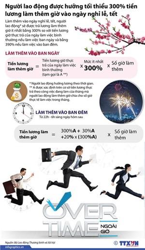 Làm thêm vào ngày nghỉ lễ được hưởng tối thiểu 300% tiền lương