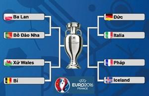 Lịch thi đấu và tường thuật trực tiếp tứ kết EURO 2016