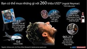 Nếu bỏ qua Neymar, bạn có thể mua những gì với 260 triệu USD?