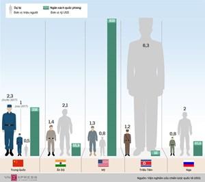 [Infographic] 5 quốc gia có quân thường trực đông nhất thế giới