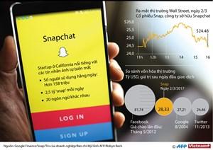 Snapchat, Instagram và Apple đang tái định nghĩa nhiếp ảnh như thế nào?