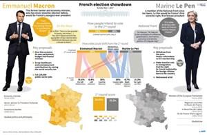 Trước ngày bầu cử: Nước Pháp 'yên tĩnh', Hàn Quốc sôi động