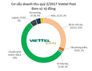 Viettel Post đạt doanh thu gần 2.000 tỷ đồng 6 tháng đầu năm