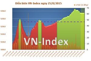 Vn-Index lên sát 530 điểm