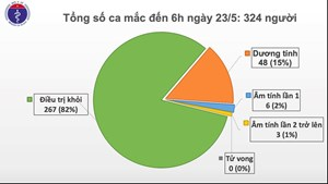 Ngày thứ 37 Việt Nam không có ca mắc Covid-19 trong cộng đồng